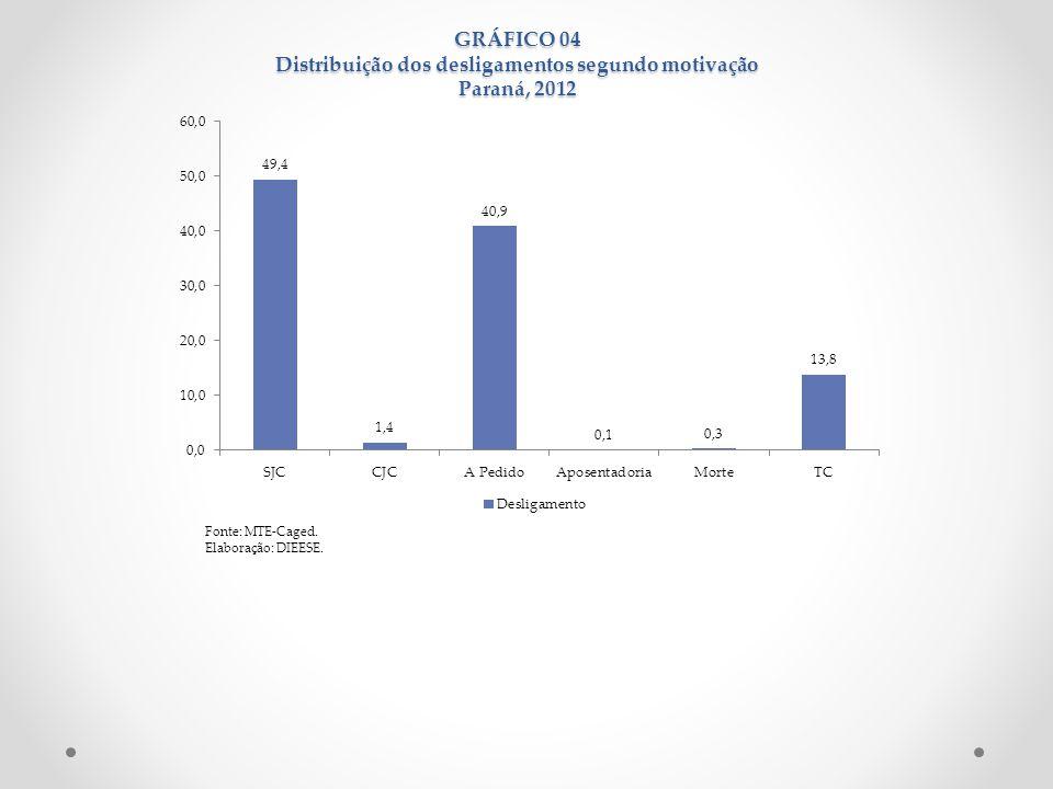 GRÁFICO 04 Distribuição dos desligamentos segundo motivação Paraná, 2012