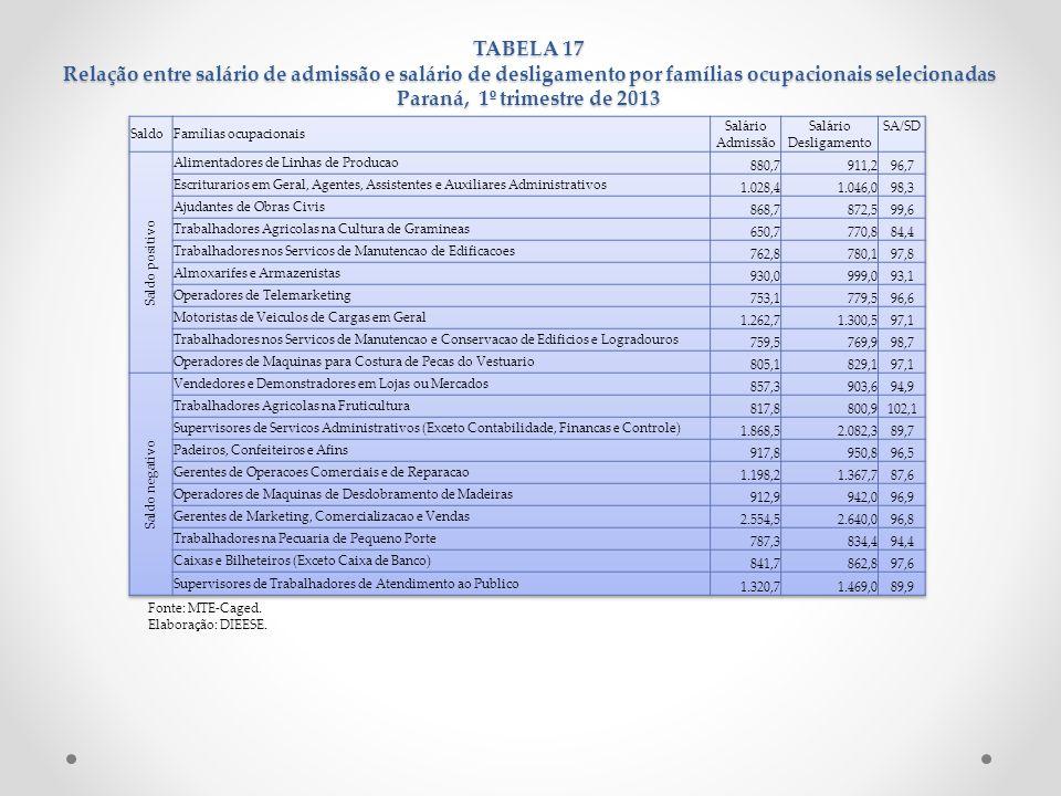 TABELA 17 Relação entre salário de admissão e salário de desligamento por famílias ocupacionais selecionadas Paraná, 1º trimestre de 2013