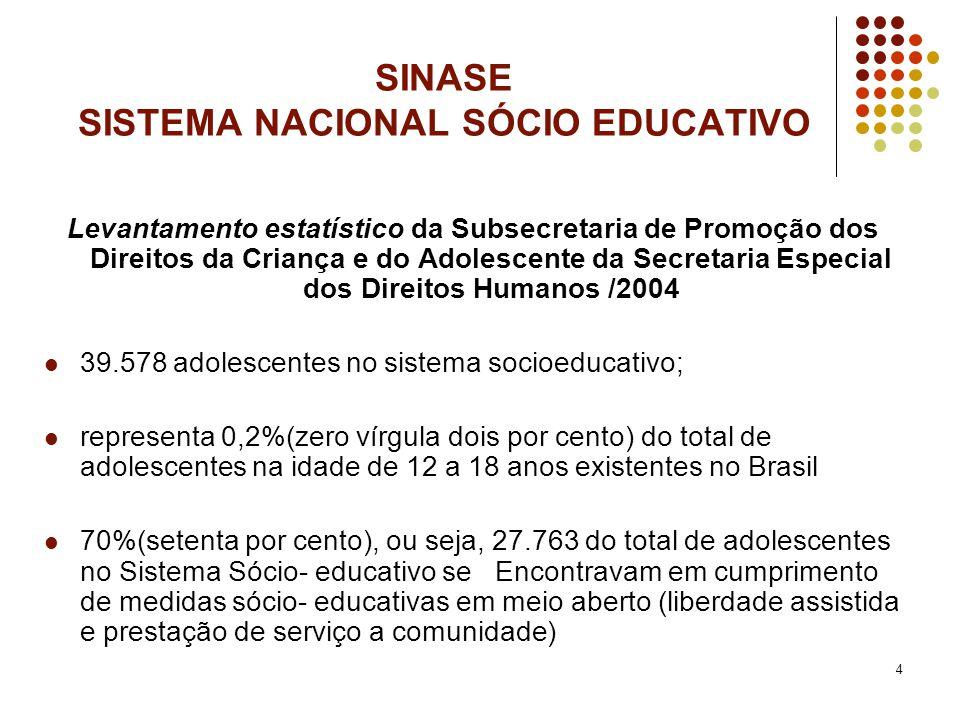 SINASE SISTEMA NACIONAL SÓCIO EDUCATIVO