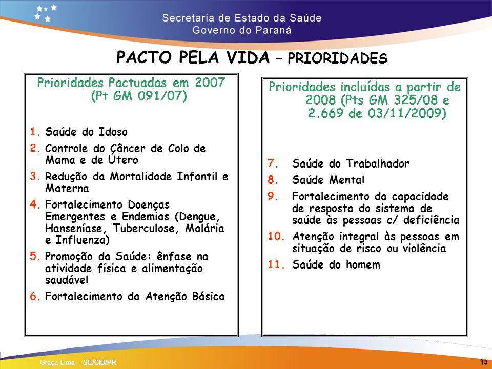 PACTO PELA VIDA – PRIORIDADES