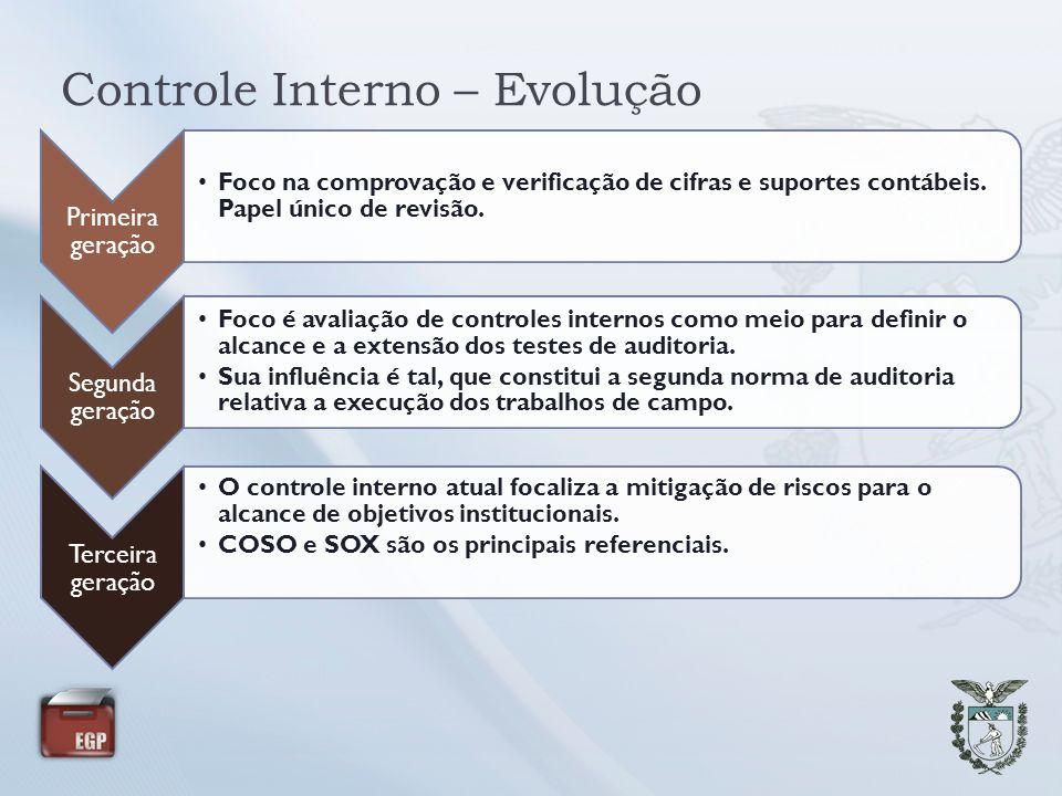 Controle Interno – Evolução