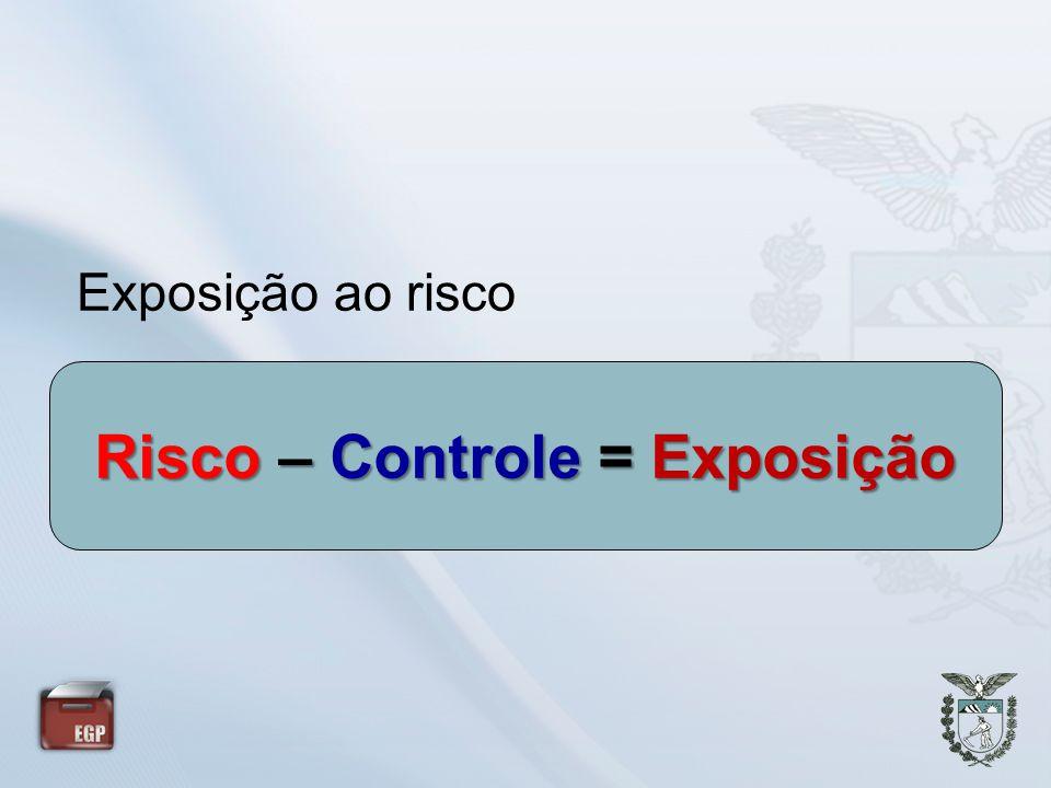 Risco – Controle = Exposição