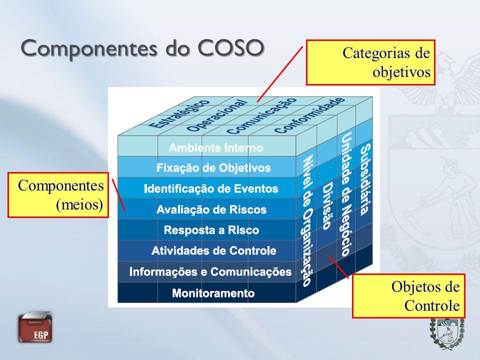 Componentes do COSO Categorias de objetivos Componentes (meios)