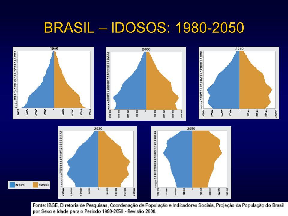 BRASIL – IDOSOS: 1980-2050 Mostrar site do IBGE