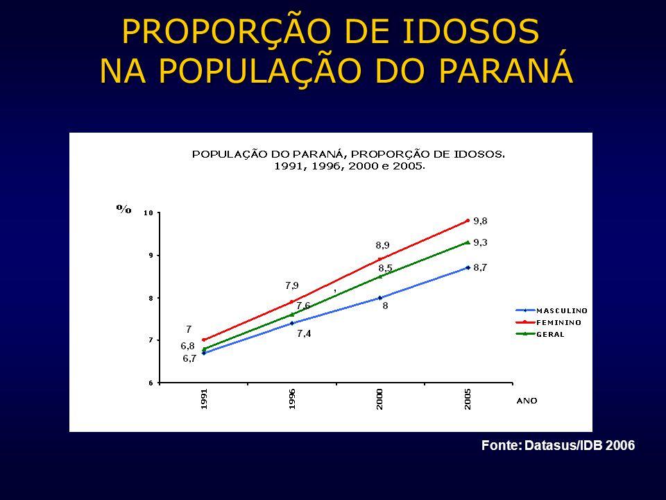 PROPORÇÃO DE IDOSOS NA POPULAÇÃO DO PARANÁ Fonte: Datasus/IDB 2006