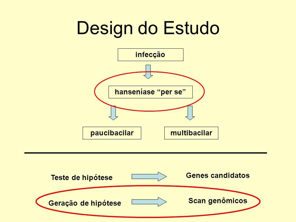 Design do Estudo infecção hanseníase per se paucibacilar