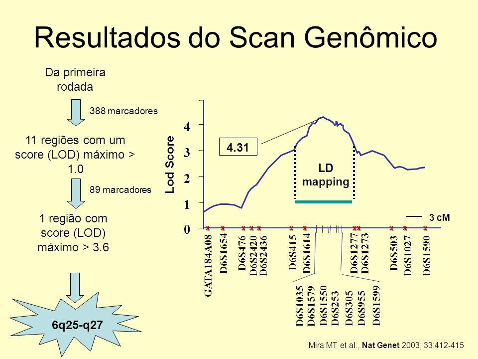 Resultados do Scan Genômico