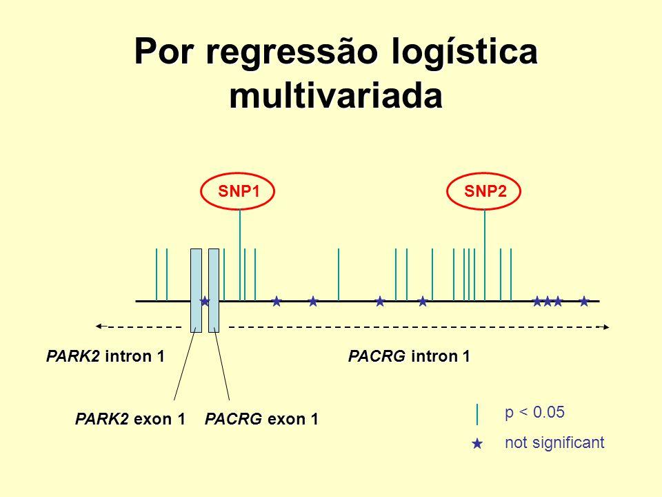 Por regressão logística multivariada