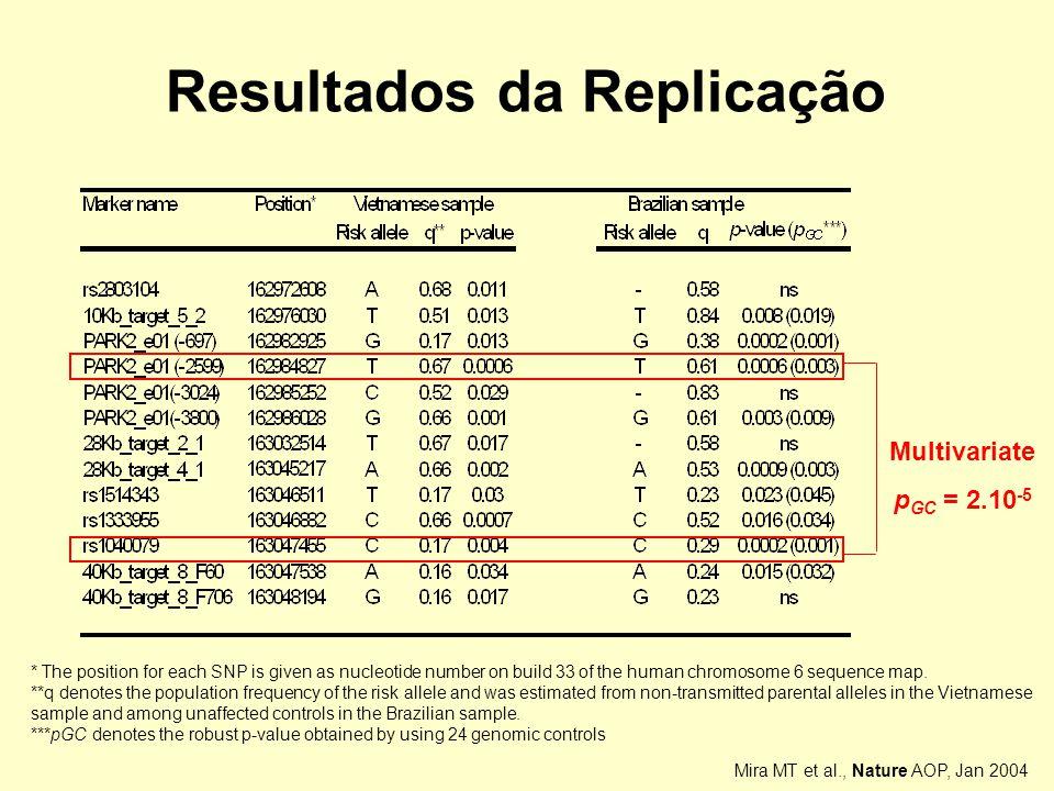 Resultados da Replicação