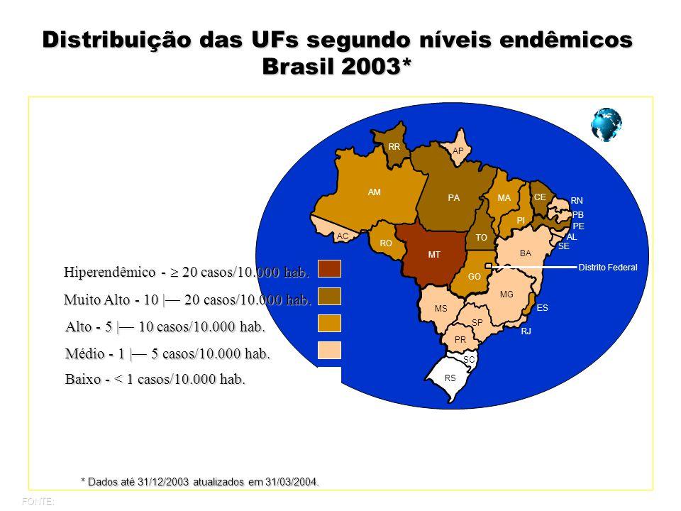Distribuição das UFs segundo níveis endêmicos Brasil 2003*