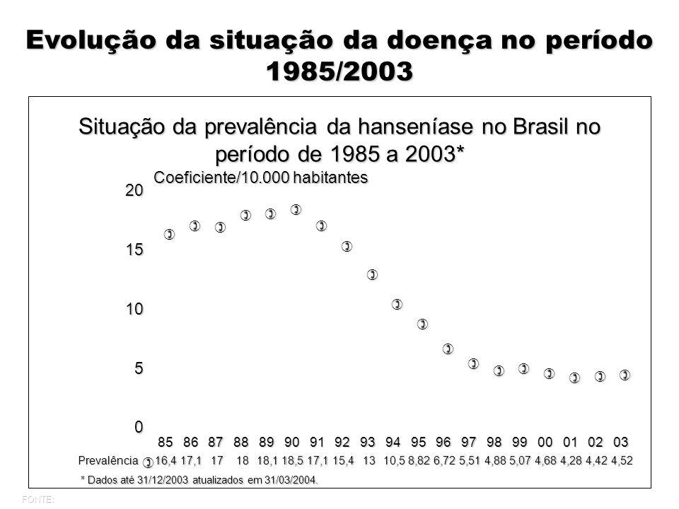 Evolução da situação da doença no período 1985/2003