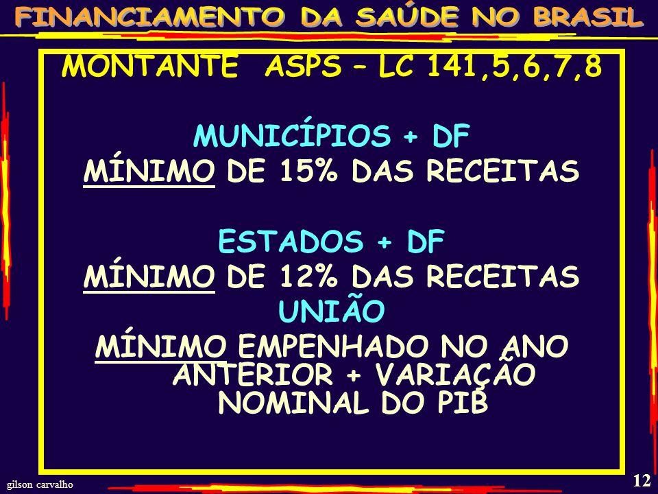 MÍNIMO DE 15% DAS RECEITAS ESTADOS + DF MÍNIMO DE 12% DAS RECEITAS