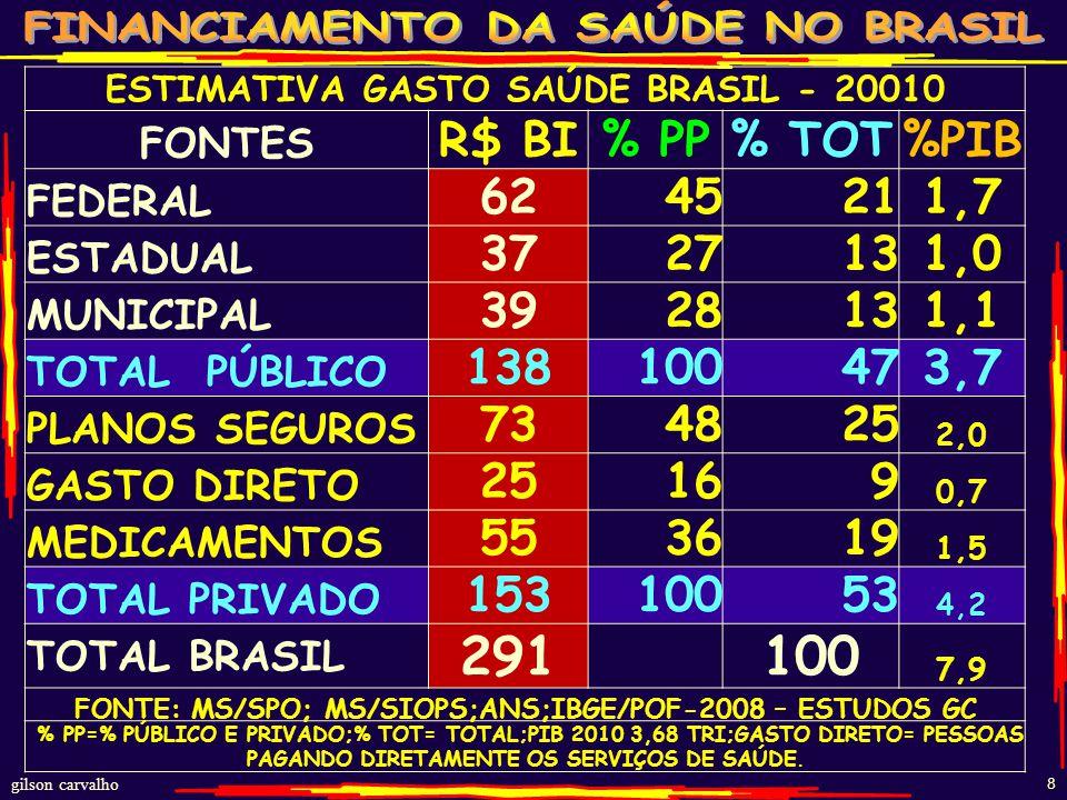 ESTIMATIVA GASTO SAÚDE BRASIL - 20010