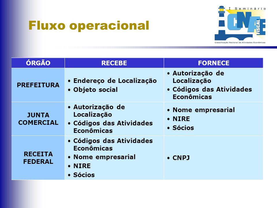 Competências ÓRGÃO COMPETÊNCIA SEMTHURB