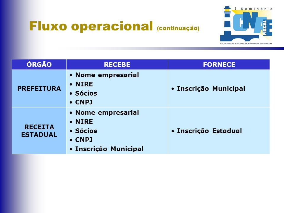 Fluxo operacional ÓRGÃO RECEBE FORNECE PREFEITURA