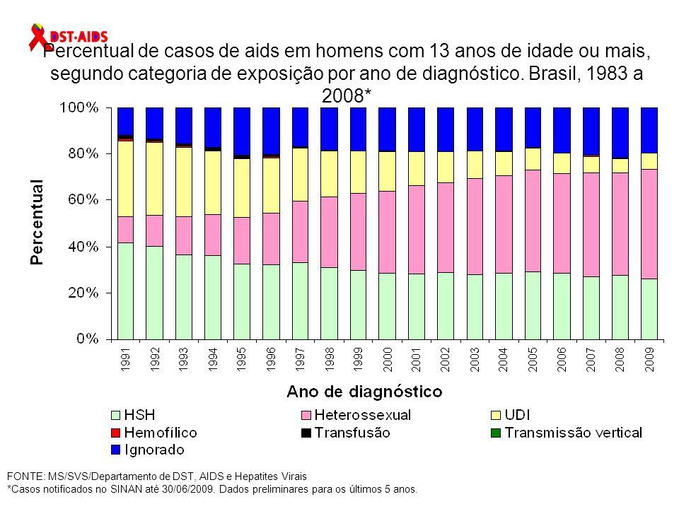 Percentual de casos de aids em homens com 13 anos de idade ou mais, segundo categoria de exposição por ano de diagnóstico. Brasil, 1983 a 2008*
