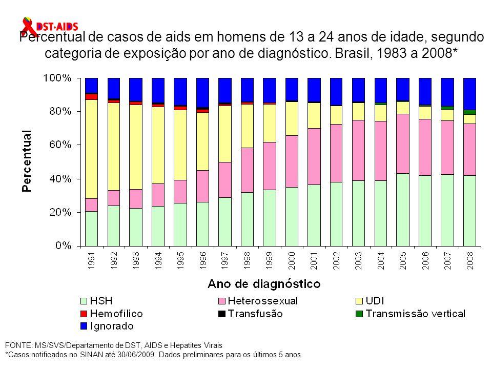 Percentual de casos de aids em homens de 13 a 24 anos de idade, segundo categoria de exposição por ano de diagnóstico. Brasil, 1983 a 2008*