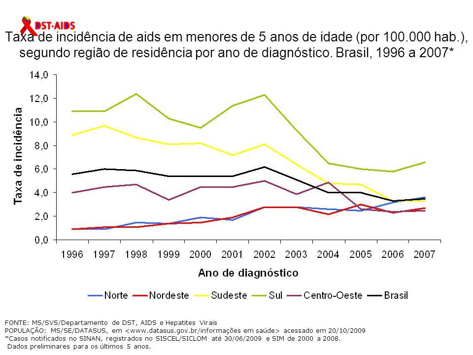 Taxa de incidência de aids em menores de 5 anos de idade (por 100
