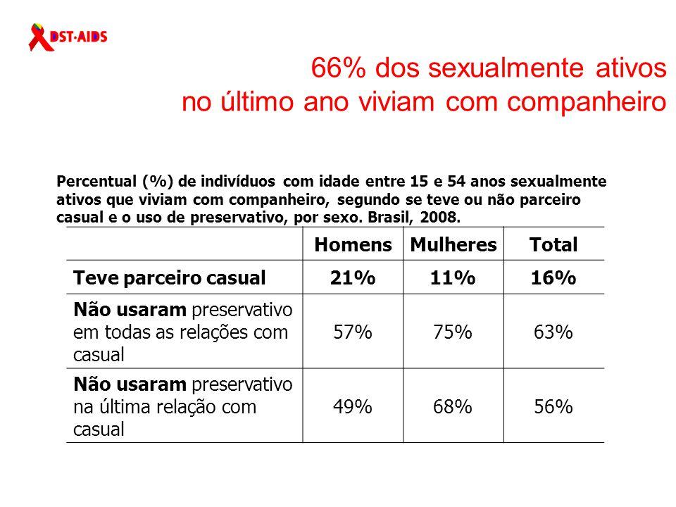 66% dos sexualmente ativos no último ano viviam com companheiro