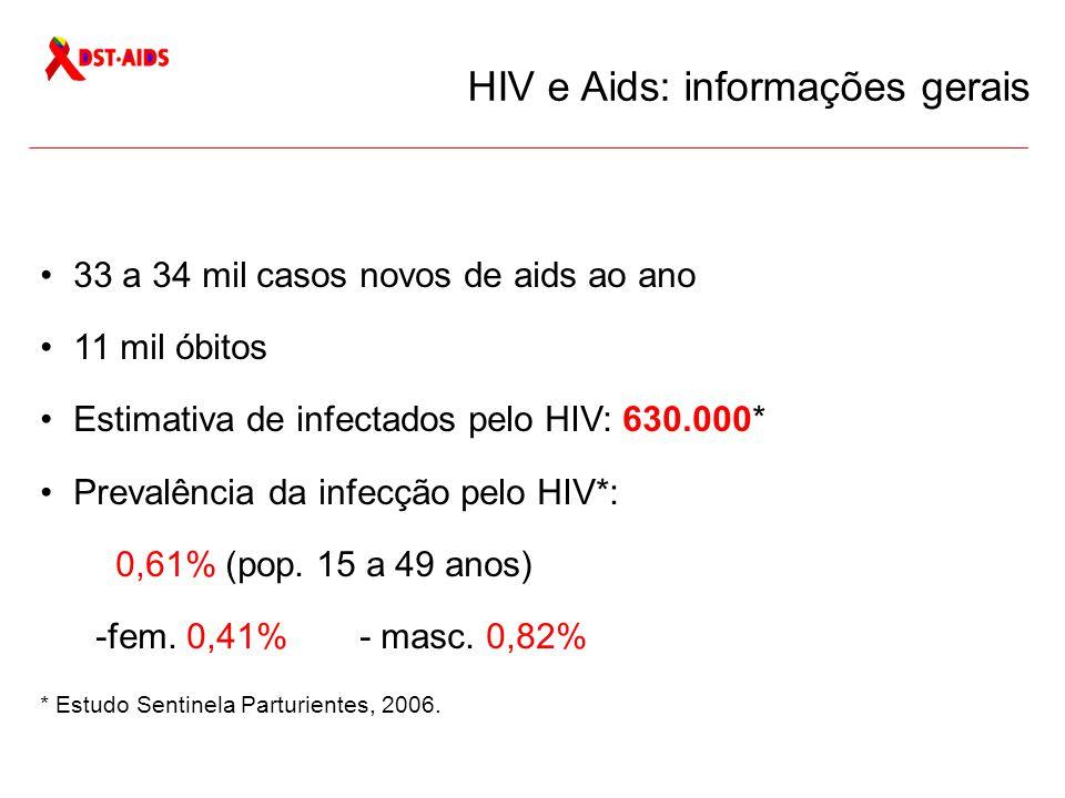 HIV e Aids: informações gerais
