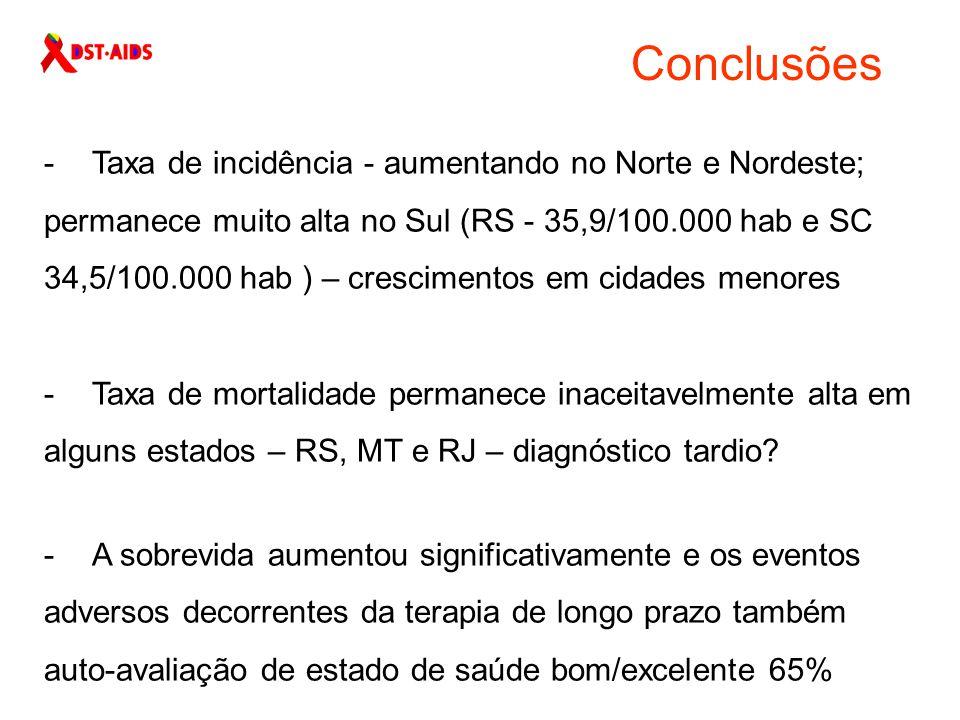 Conclusões Taxa de incidência - aumentando no Norte e Nordeste;
