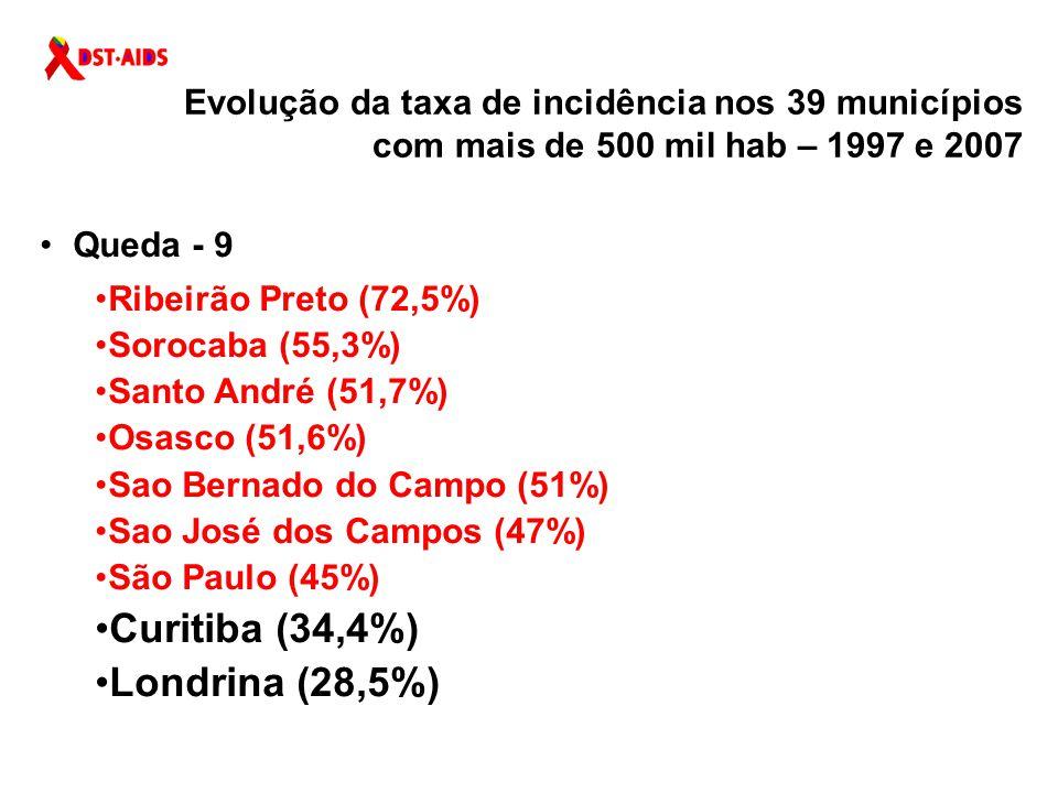 Curitiba (34,4%) Londrina (28,5%)