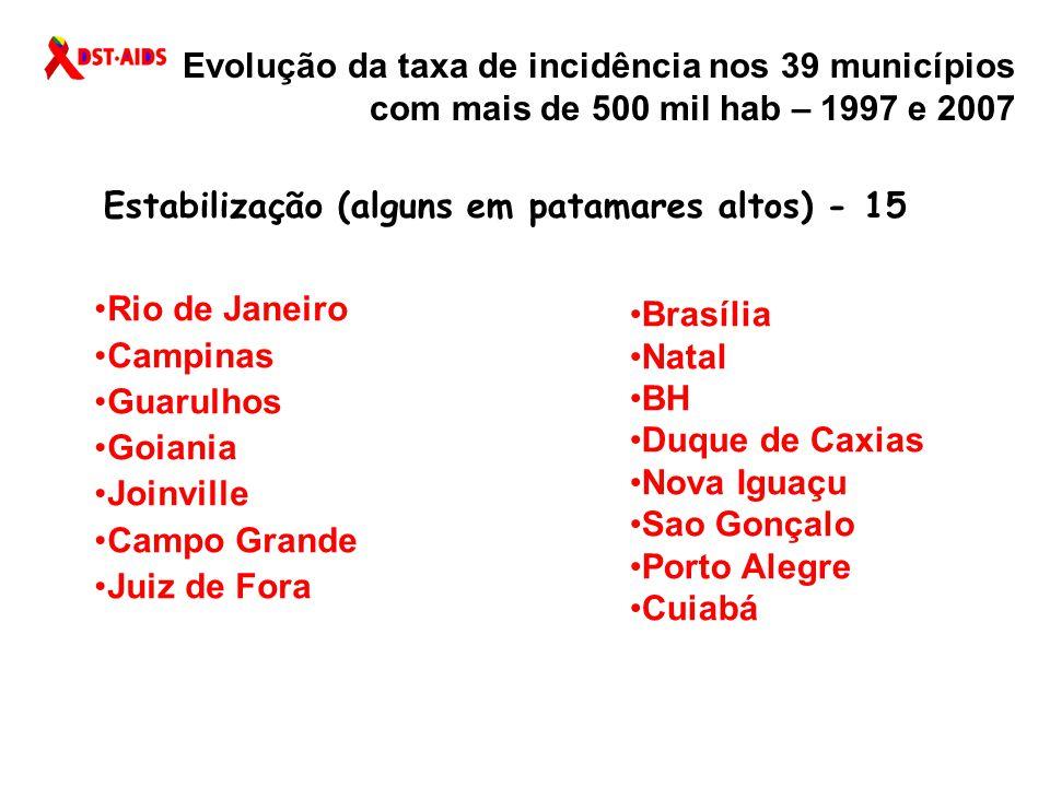 Evolução da taxa de incidência nos 39 municípios com mais de 500 mil hab – 1997 e 2007