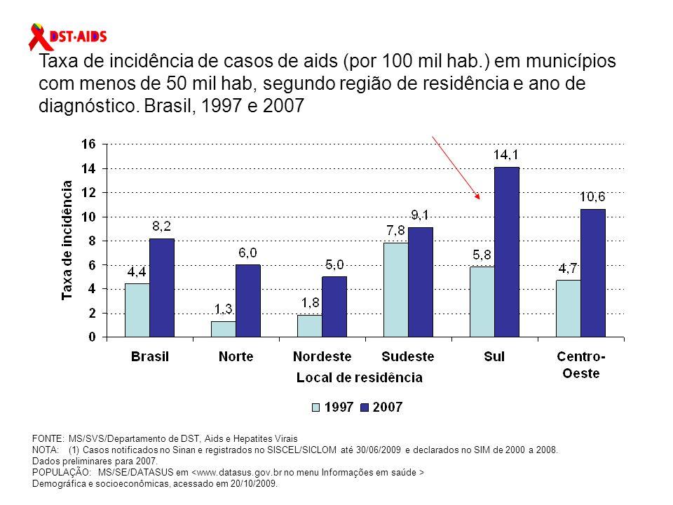 Taxa de incidência de casos de aids (por 100 mil hab