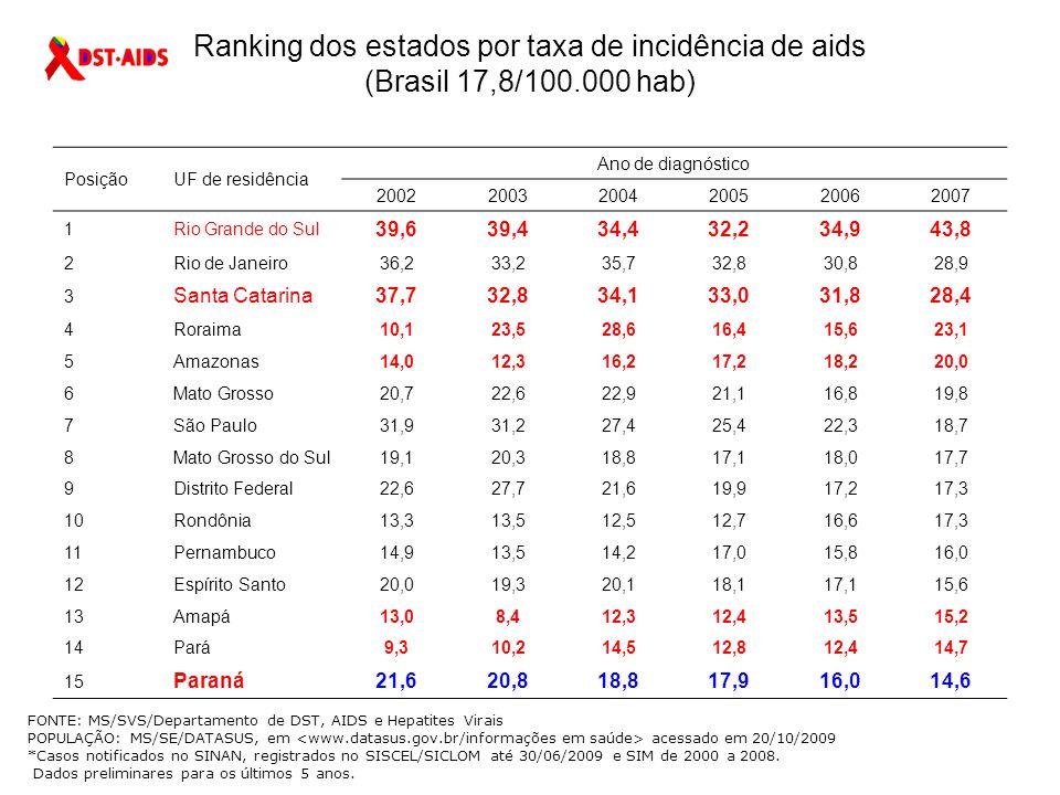 Ranking dos estados por taxa de incidência de aids (Brasil 17,8/100