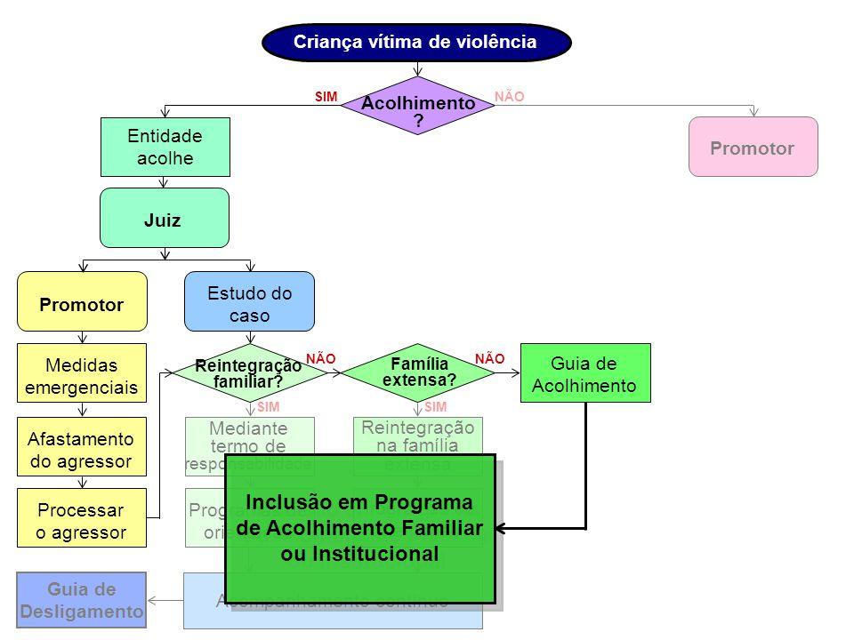 Inclusão em Programa de Acolhimento Familiar ou Institucional