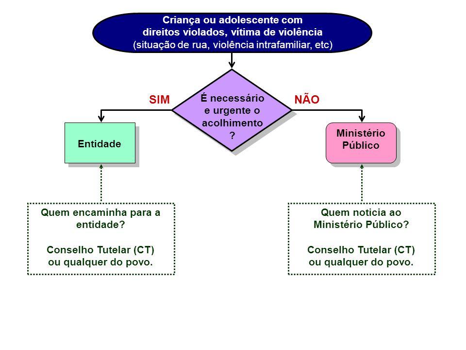 Criança ou adolescente com direitos violados, vítima de violência (situação de rua, violência intrafamiliar, etc)