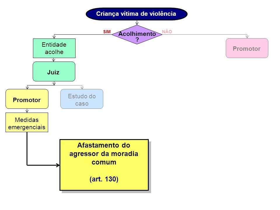Afastamento do agressor da moradia comum (art. 130)