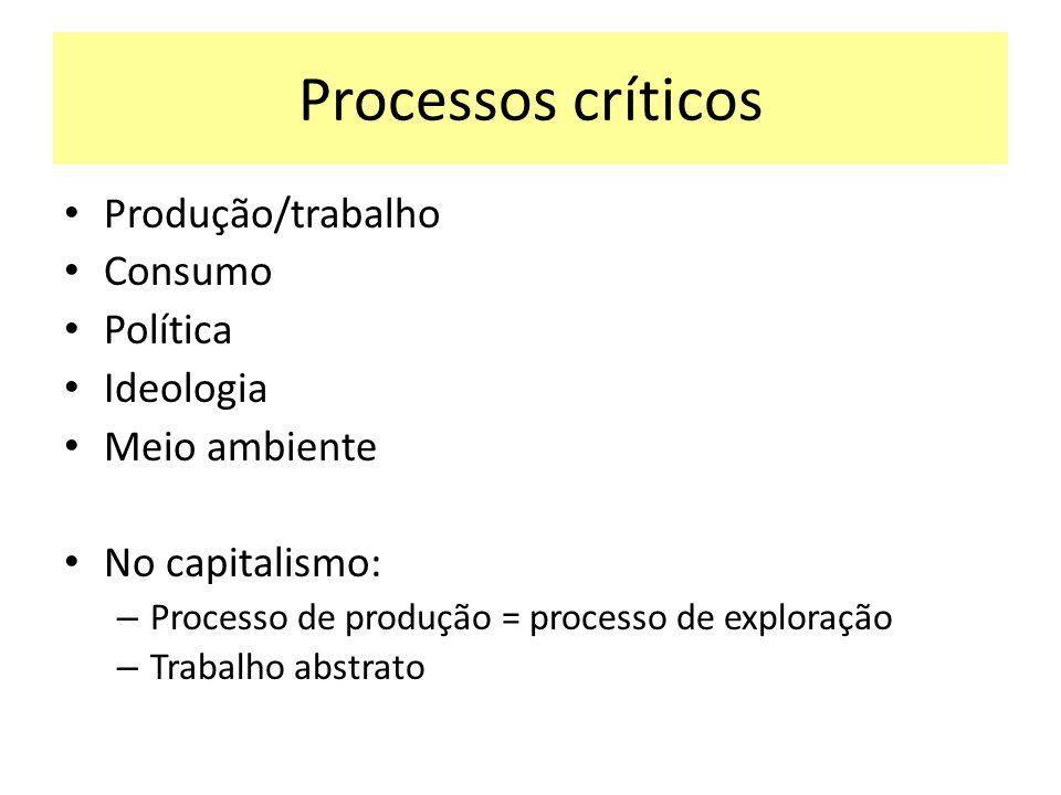 Processos críticos Produção/trabalho Consumo Política Ideologia