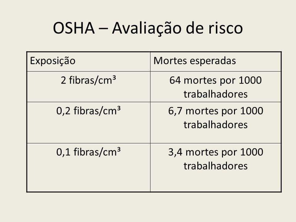 OSHA – Avaliação de risco