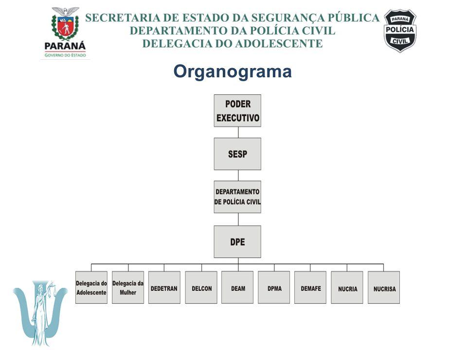 Organograma SECRETARIA DE ESTADO DA SEGURANÇA PÚBLICA