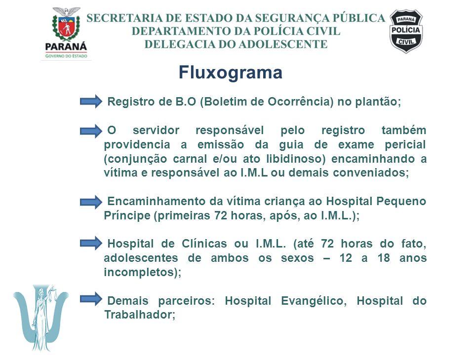 Fluxograma Registro de B.O (Boletim de Ocorrência) no plantão;