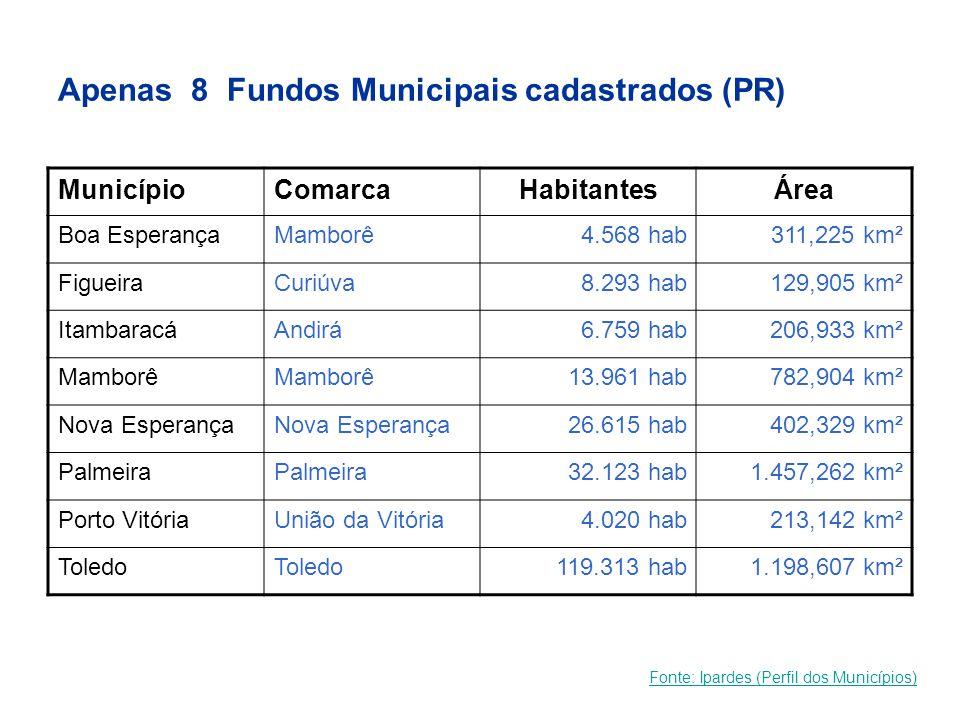 Apenas 8 Fundos Municipais cadastrados (PR)