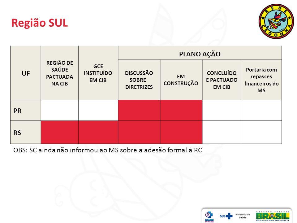 Região SUL PLANO AÇÃO UF PR RS