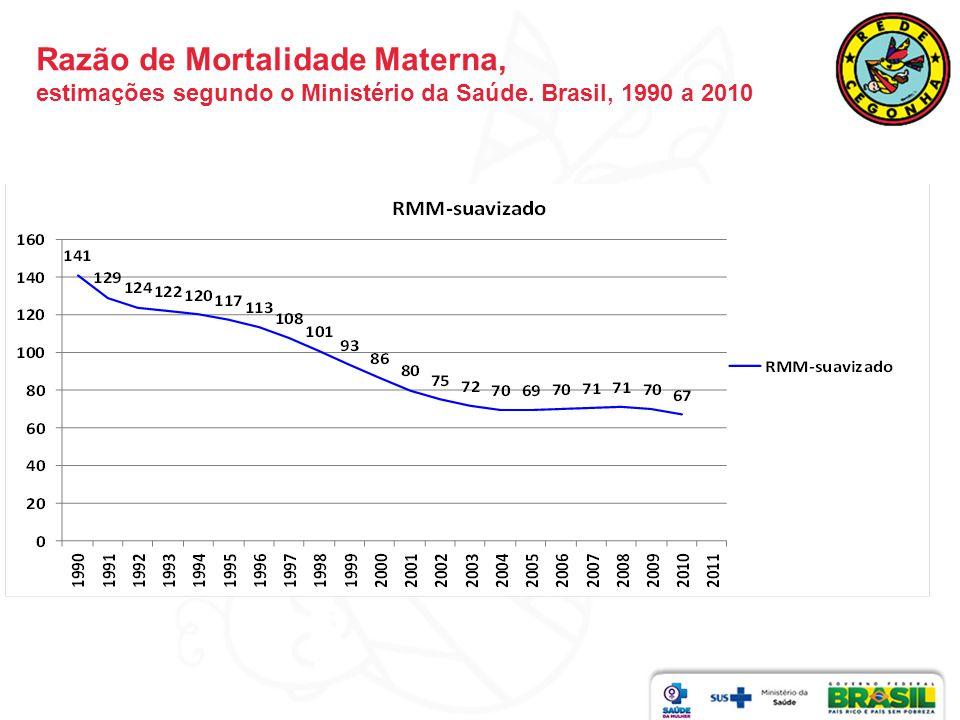 Razão de Mortalidade Materna, estimações segundo o Ministério da Saúde