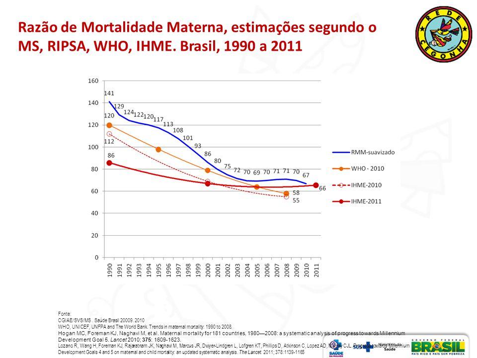Razão de Mortalidade Materna, estimações segundo o MS, RIPSA, WHO, IHME. Brasil, 1990 a 2011