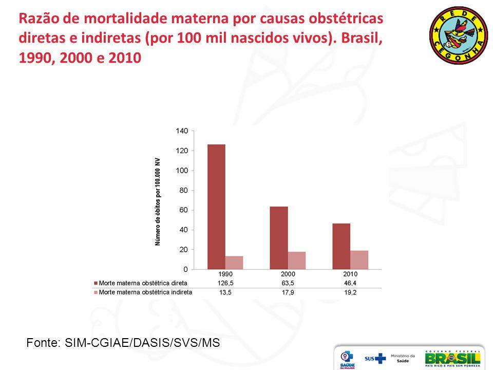 Razão de mortalidade materna por causas obstétricas diretas e indiretas (por 100 mil nascidos vivos). Brasil, 1990, 2000 e 2010