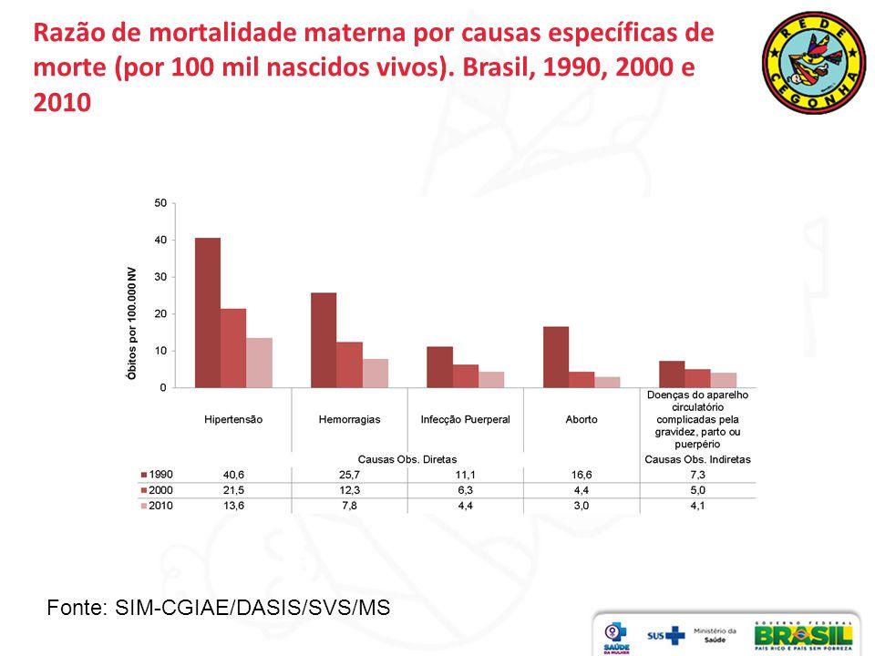 Razão de mortalidade materna por causas específicas de morte (por 100 mil nascidos vivos). Brasil, 1990, 2000 e 2010