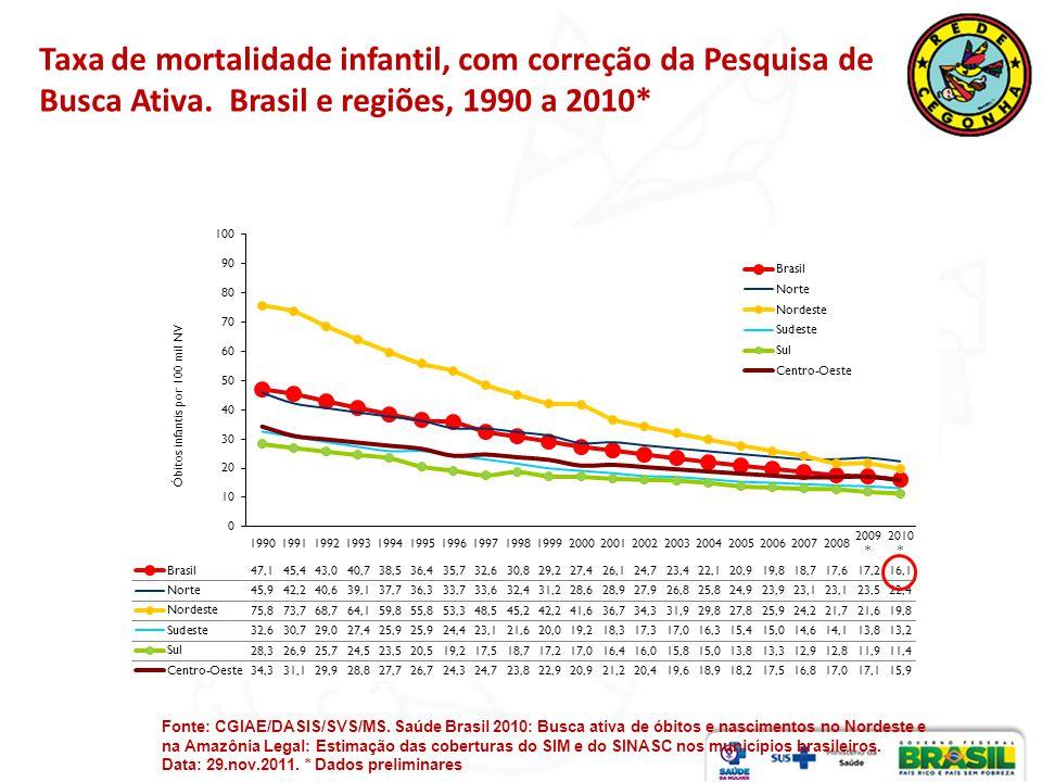 Taxa de mortalidade infantil, com correção da Pesquisa de Busca Ativa