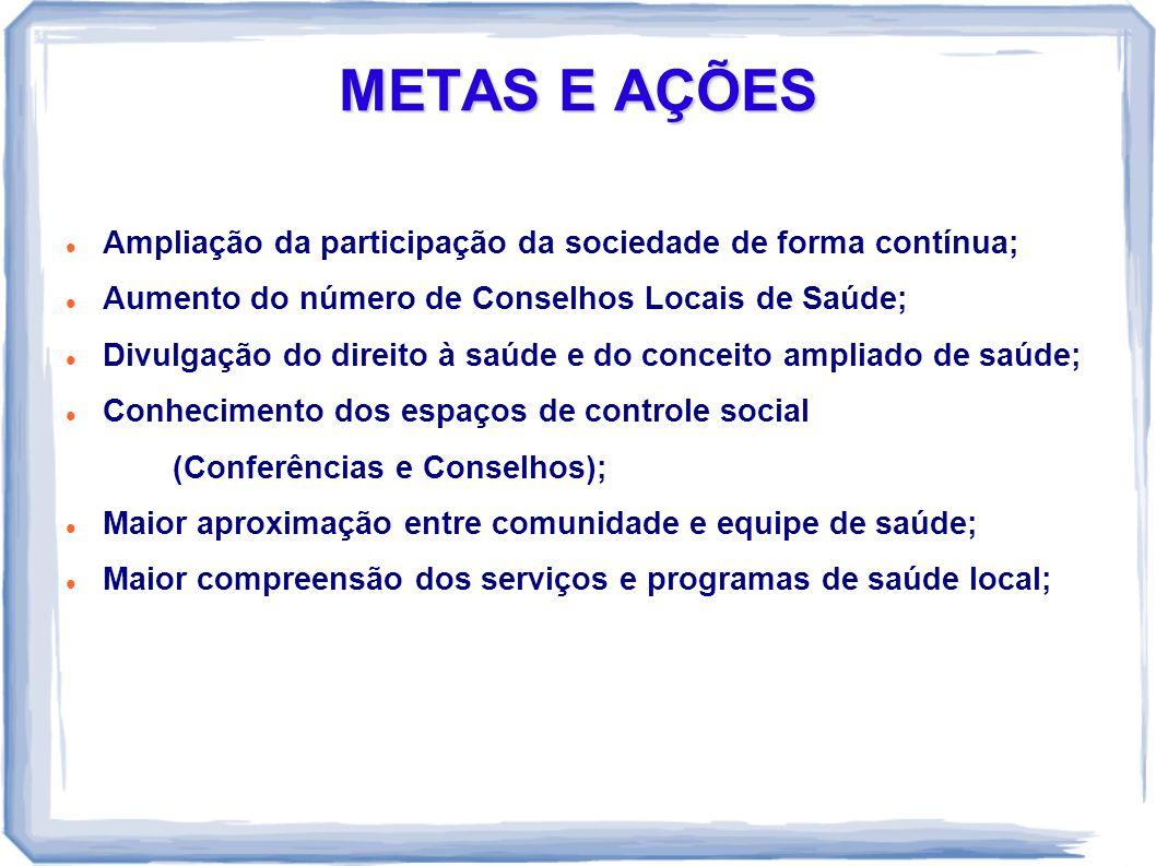 METAS E AÇÕES Ampliação da participação da sociedade de forma contínua; Aumento do número de Conselhos Locais de Saúde;