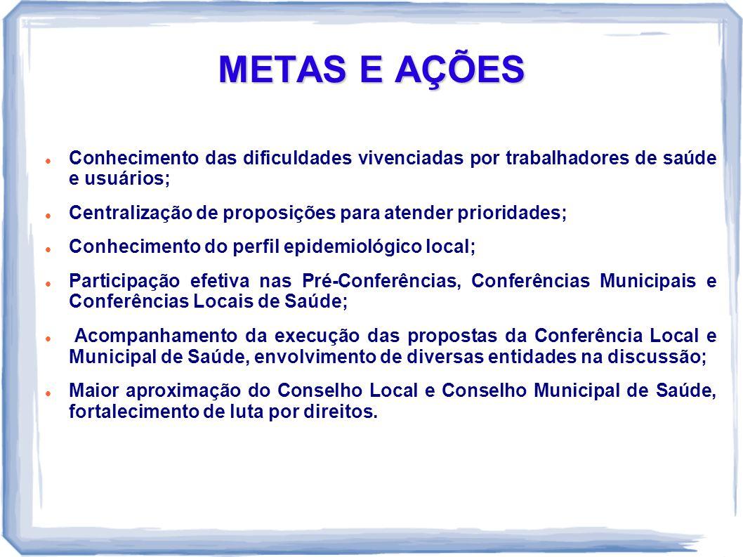 METAS E AÇÕES Conhecimento das dificuldades vivenciadas por trabalhadores de saúde e usuários;