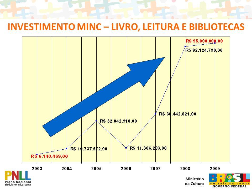 INVESTIMENTO MINC – LIVRO, LEITURA E BIBLIOTECAS