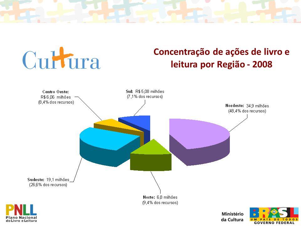 Concentração de ações de livro e leitura por Região - 2008