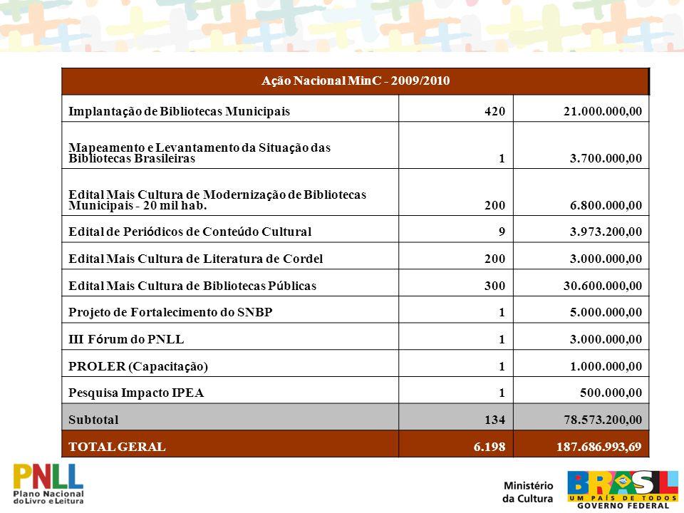 Ação Nacional MinC - 2009/2010 Implantação de Bibliotecas Municipais. 420. 21.000.000,00.