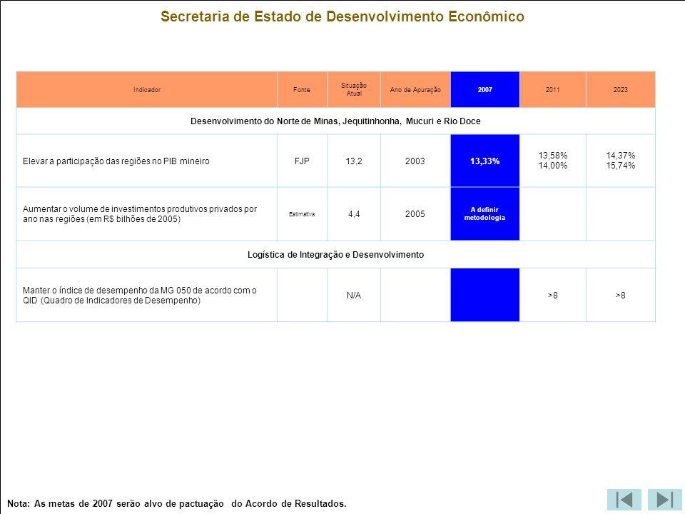 Secretaria de Estado de Desenvolvimento Econômico