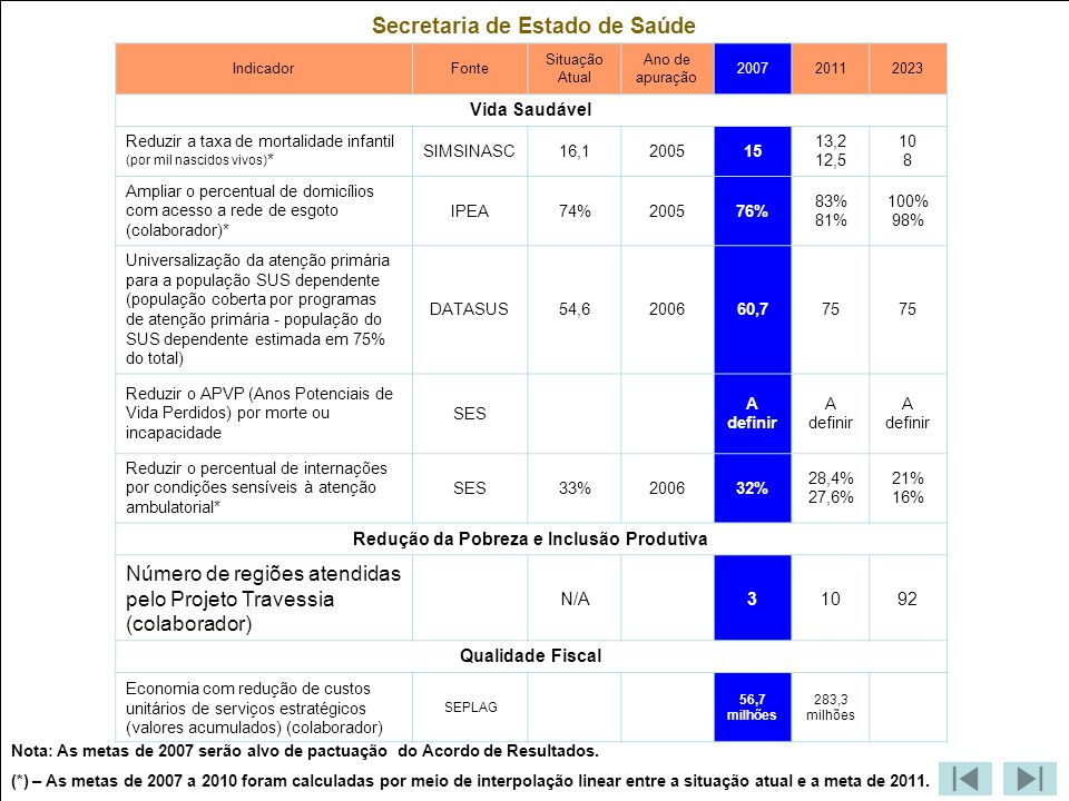Secretaria de Estado de Saúde Redução da Pobreza e Inclusão Produtiva